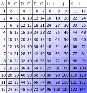 1000000 1000000 multiplication chart new calendar for 1 to 30 times table chart